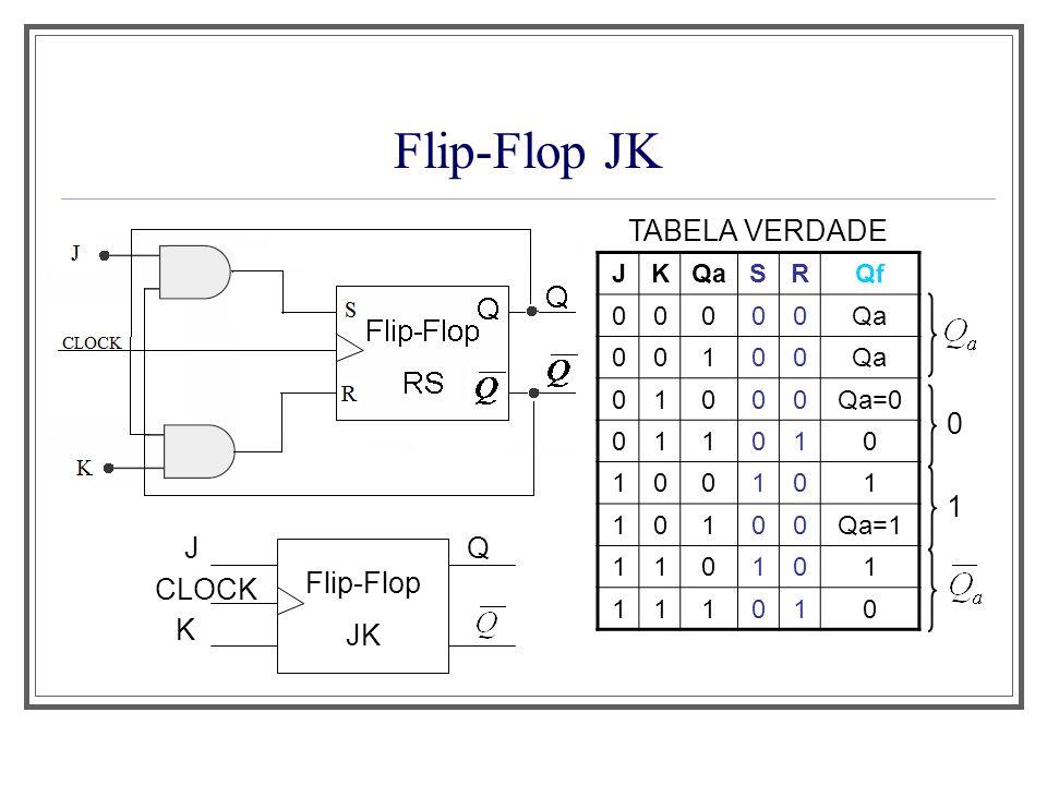 Flip-Flop JK CLOCK J K Q Flip-Flop JK JKQaSRQf 00000Qa 00100 01000Qa=0 011010 100101 10100Qa=1 110101 111010 0 1 TABELA VERDADE