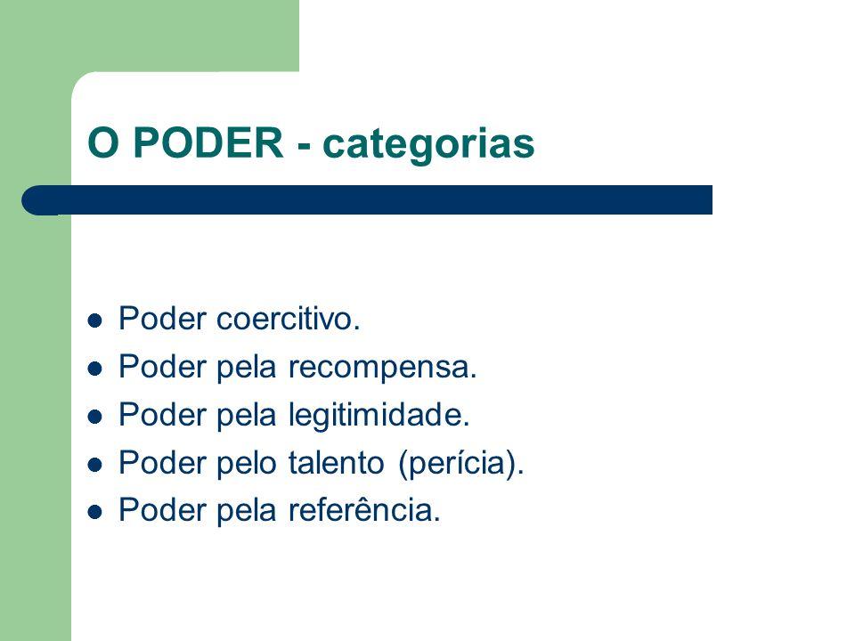 O PODER - categorias Poder coercitivo. Poder pela recompensa. Poder pela legitimidade. Poder pelo talento (perícia). Poder pela referência.