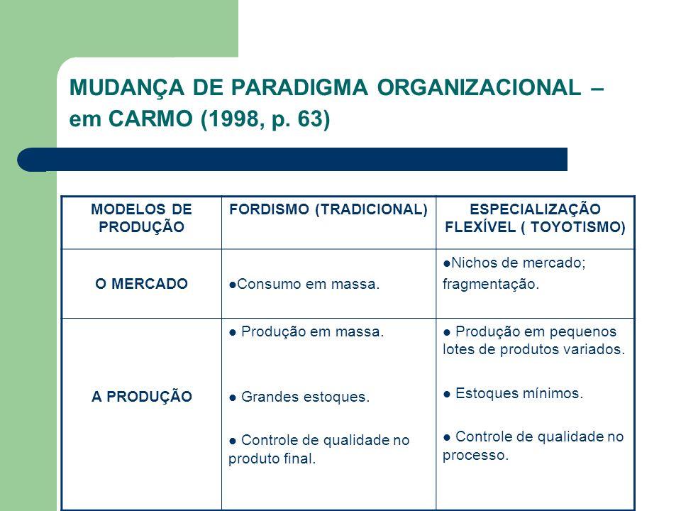MUDANÇA DE PARADIGMA ORGANIZACIONAL – em CARMO (1998, p. 63) MODELOS DE PRODUÇÃO FORDISMO (TRADICIONAL)ESPECIALIZAÇÃO FLEXÍVEL ( TOYOTISMO) O MERCADO