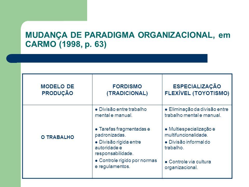 MUDANÇA DE PARADIGMA ORGANIZACIONAL, em CARMO (1998, p. 63) MODELO DE PRODUÇÃO FORDISMO (TRADICIONAL) ESPECIALIZAÇÃO FLEXÍVEL (TOYOTISMO) O TRABALHO D