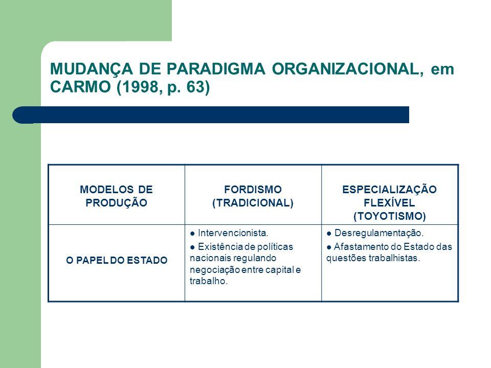 MUDANÇA DE PARADIGMA ORGANIZACIONAL, em CARMO (1998, p. 63) MODELOS DE PRODUÇÃO FORDISMO (TRADICIONAL) ESPECIALIZAÇÃO FLEXÍVEL (TOYOTISMO) O PAPEL DO
