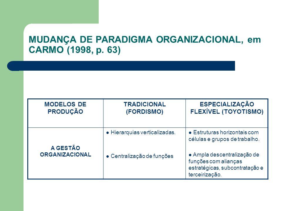 MUDANÇA DE PARADIGMA ORGANIZACIONAL, em CARMO (1998, p. 63) MODELOS DE PRODUÇÃO TRADICIONAL (FORDISMO) ESPECIALIZAÇÃO FLEXÍVEL (TOYOTISMO) A GESTÃO OR