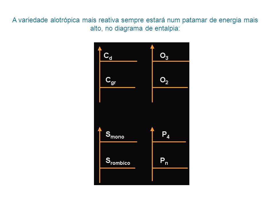 A variedade alotrópica mais reativa sempre estará num patamar de energia mais alto, no diagrama de entalpia: