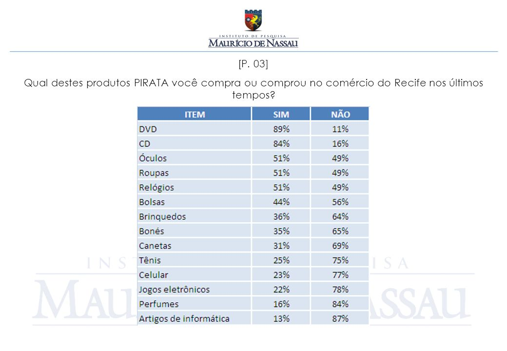 [P. 03] Qual destes produtos PIRATA você compra ou comprou no comércio do Recife nos últimos tempos?