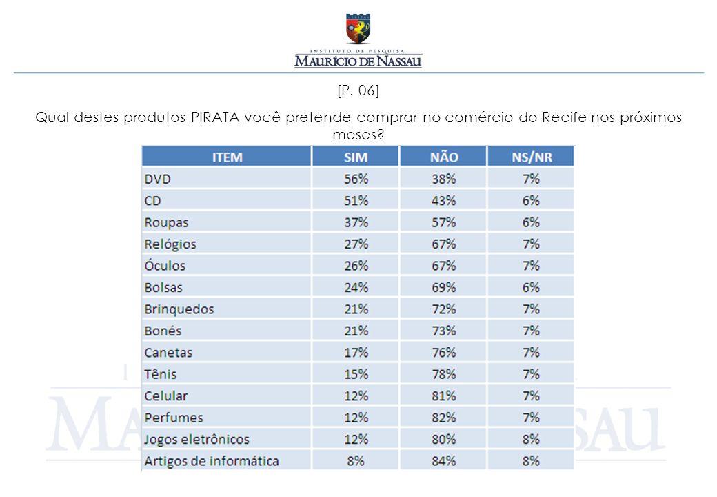[P. 06] Qual destes produtos PIRATA você pretende comprar no comércio do Recife nos próximos meses?