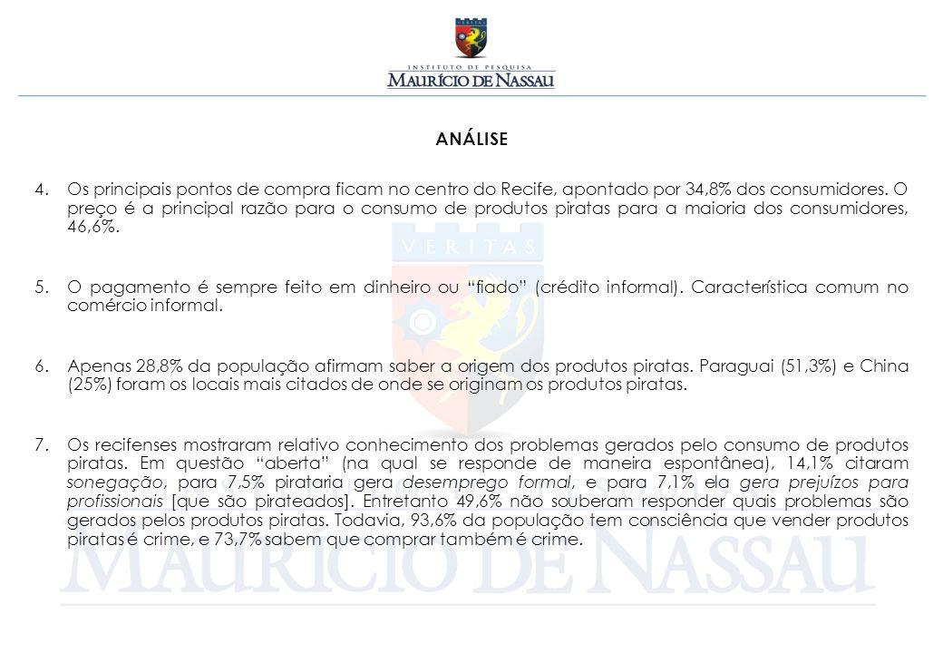 ANÁLISE 4.Os principais pontos de compra ficam no centro do Recife, apontado por 34,8% dos consumidores. O preço é a principal razão para o consumo de