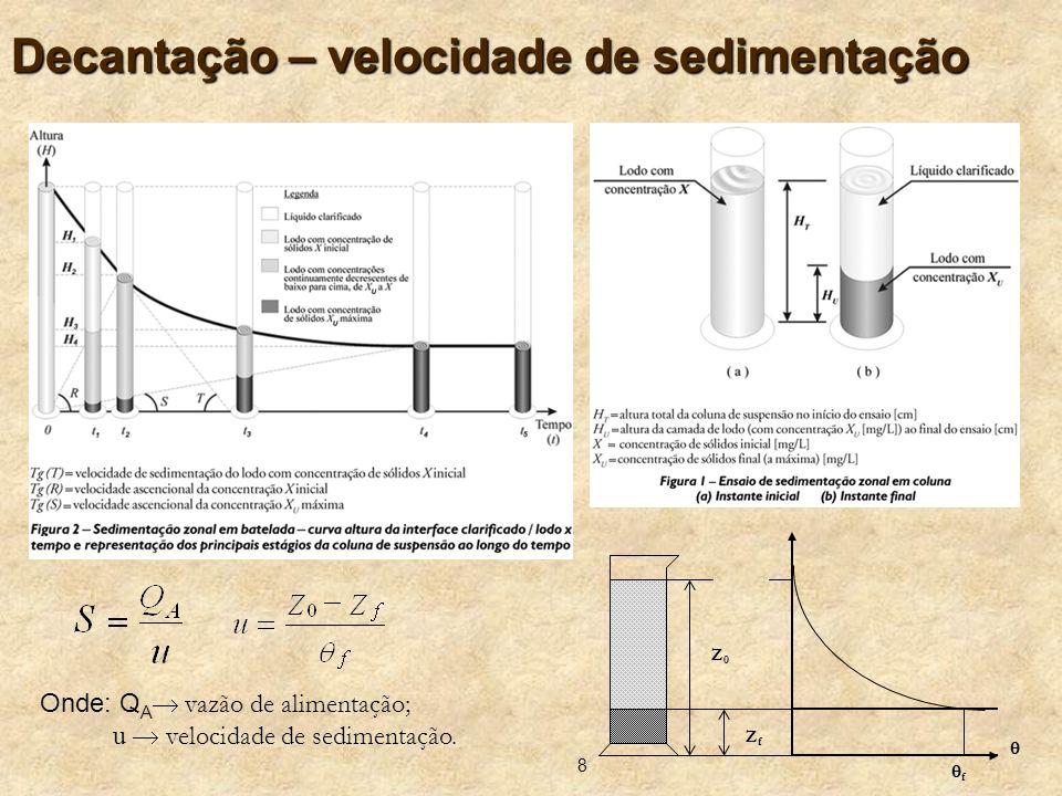 8 Decantação – velocidade de sedimentação Z0Z0 ZfZf f Onde: Q A vazão de alimentação; u velocidade de sedimentação.