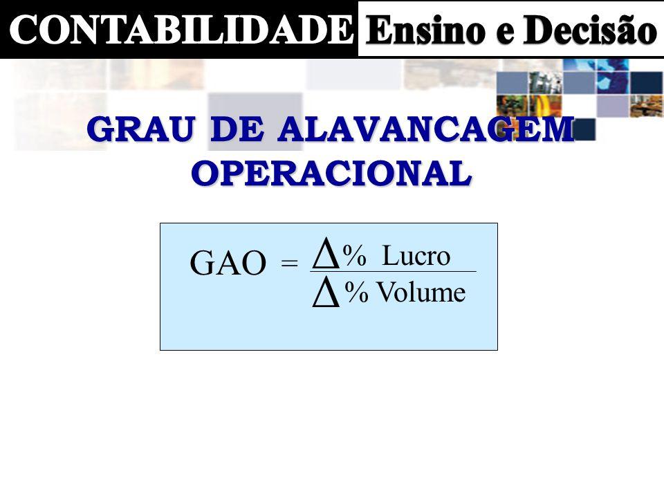 GAO = % Lucro % Volume Δ Δ