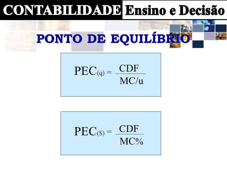 PONTO DE EQUILÍBRIO PEC ($) = CDF MC % PEC (q) = CDF MC/u