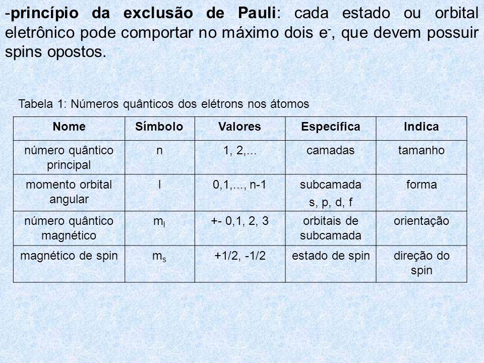 Tabela 1: Números quânticos dos elétrons nos átomos NomeSímboloValoresEspecificaIndica número quântico principal n1, 2,...camadastamanho momento orbit