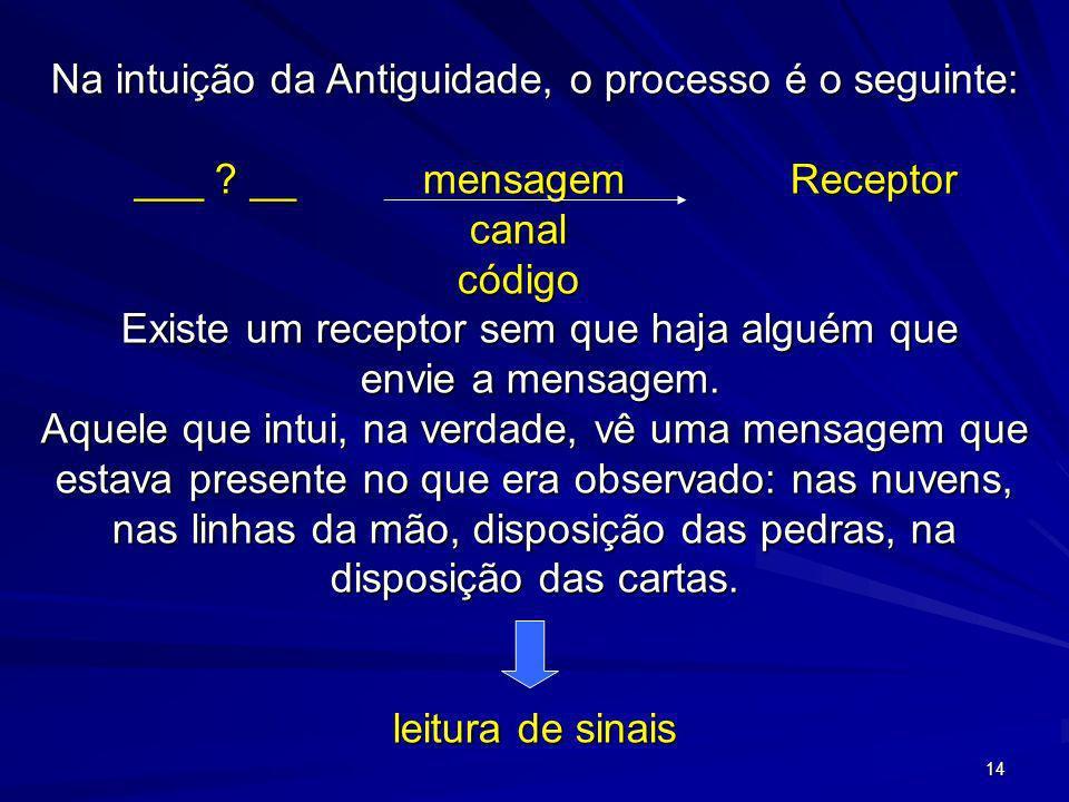 14 Na intuição da Antiguidade, o processo é o seguinte: ___ ? __ mensagem Receptor ___ ? __ mensagem Receptor canal canal código código Existe um rece
