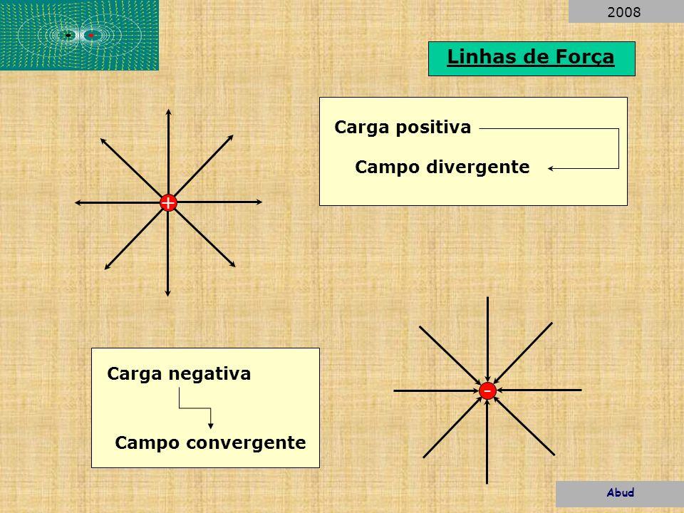 + Linhas de Força - Carga positiva Carga negativa Campo divergente Campo convergente Abud 2008
