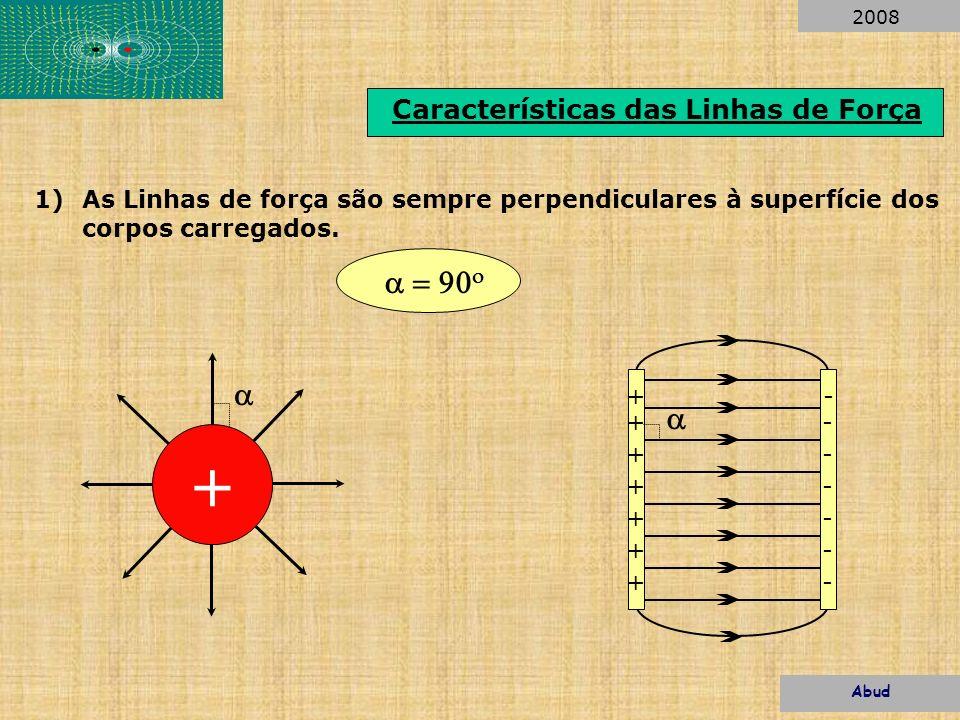 Características das Linhas de Força 1)As Linhas de força são sempre perpendiculares à superfície dos corpos carregados. + + + + + + + + - - - - - - -