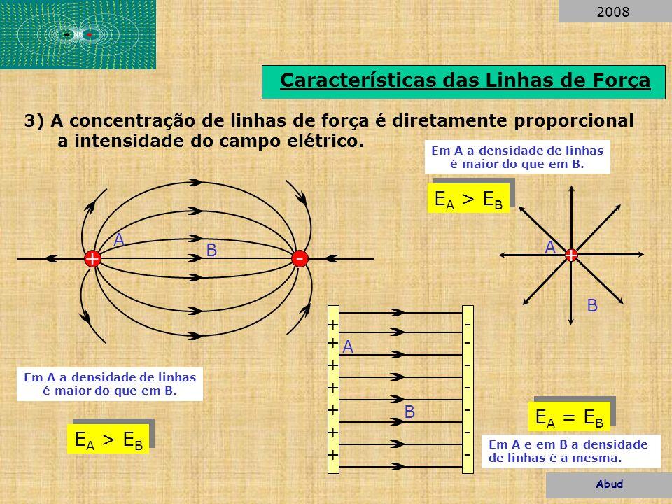 Características das Linhas de Força 3) A concentração de linhas de força é diretamente proporcional a intensidade do campo elétrico. +- + + + + + + +