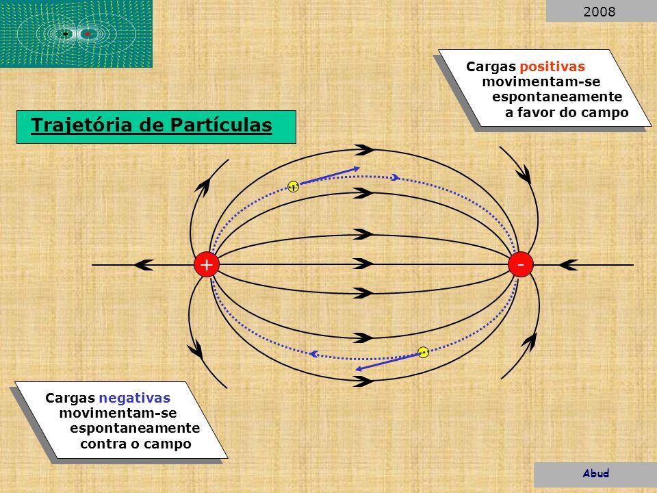 Trajetória de Partículas +- + - Cargas positivas movimentam-se espontaneamente a favor do campo Cargas negativas movimentam-se espontaneamente contra
