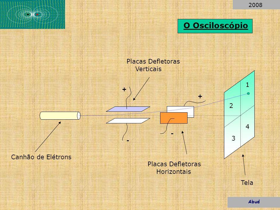 1 2 4 3 O Osciloscópio + - + - Canhão de Elétrons Placas Defletoras Verticais Placas Defletoras Horizontais Tela Abud 2008