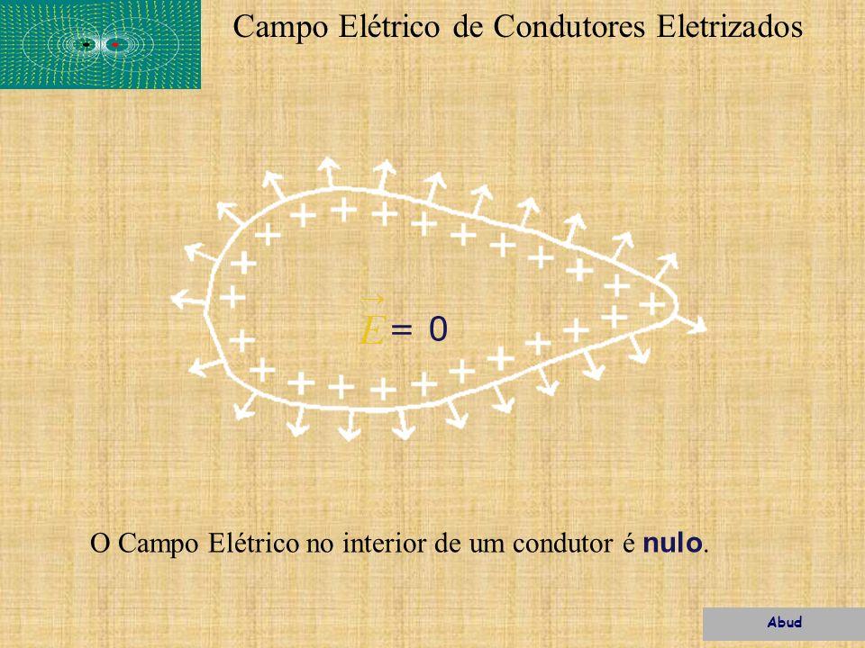 Campo Elétrico de Condutores Eletrizados O Campo Elétrico no interior de um condutor é nulo. = 0 Abud