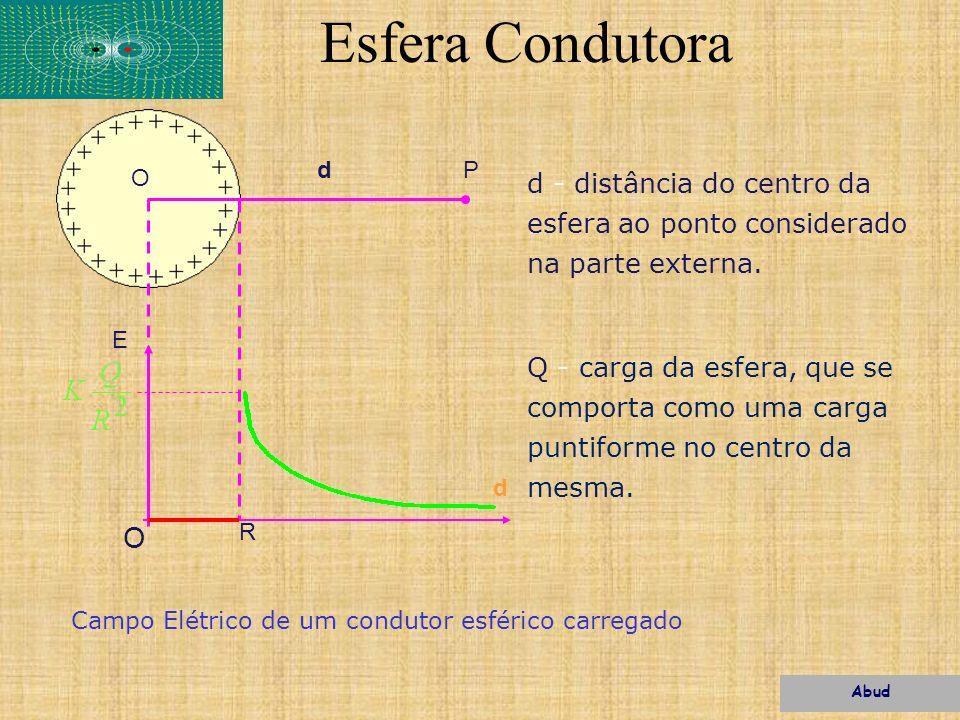Esfera Condutora O dP E d O R d - distância do centro da esfera ao ponto considerado na parte externa. Q - carga da esfera, que se comporta como uma c