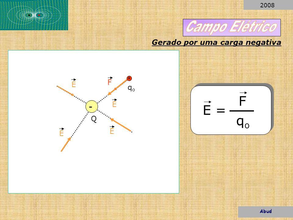 -. + F E E Q qoqo qoqo E = F E E Gerado por uma carga negativa Abud 2008