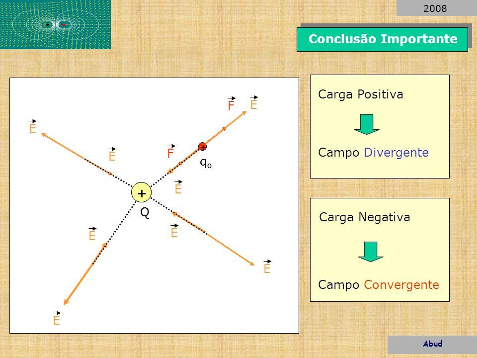 -. + F E E Q qoqo E E Carga Negativa Campo Convergente +. + F E E E E Q qoqo Carga Positiva Campo Divergente Conclusão Importante Abud 2008