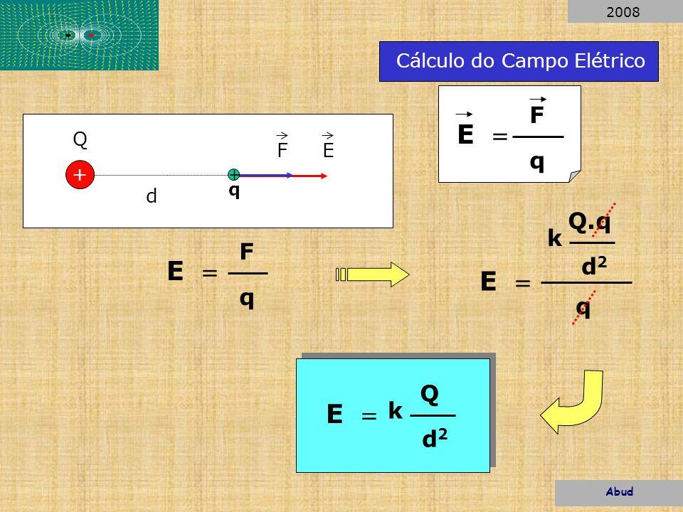 d + Q E Q.q d2d2 k E q F + q E Q d2d2 k Cálculo do Campo Elétrico E F q E F q Abud 2008