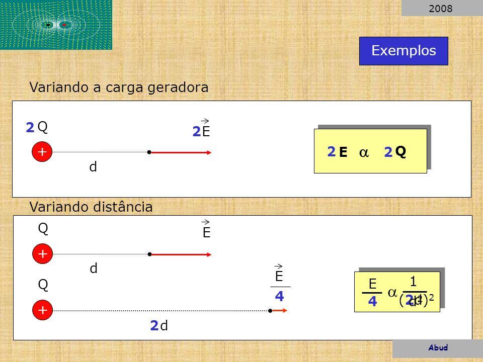 Exemplos d + Q E2 2 E Q 2 2 d + Q E 2 d + Q E 4 1 (2d) 2 4d2d2 E Variando a carga geradora Variando distância Abud 2008