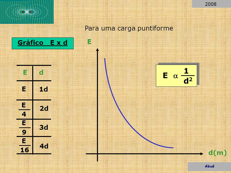 Gráfico E x d 1d 2d 3d 4d E 4 E 9 E 16 E Ed E d(m) E 1 d2d2 Para uma carga puntiforme Abud 2008