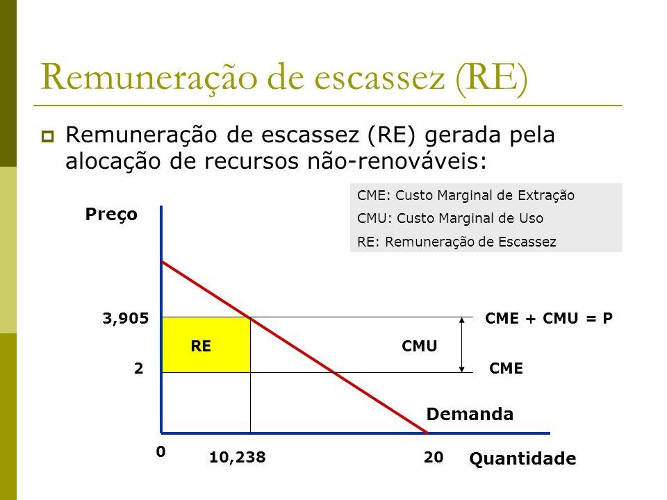 Remuneração de escassez (RE) Remuneração de escassez (RE) gerada pela alocação de recursos não-renováveis: Preço Quantidade 3,905 2 10,23820 0 CME CME