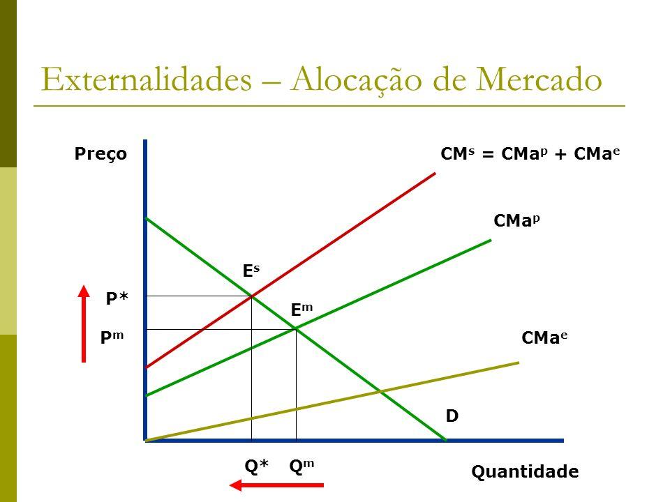 Externalidades – Alocação de Mercado Preço Quantidade D CMa p CM s = CMa p + CMa e CMa e P* PmPm QmQm Q* EmEm EsEs