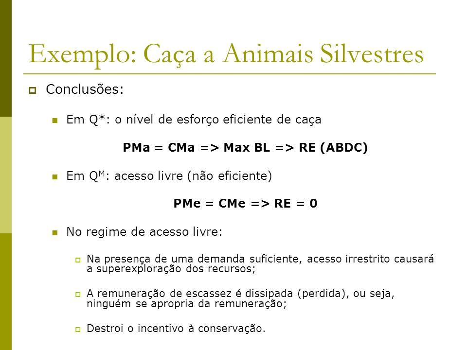 Exemplo: Caça a Animais Silvestres Conclusões: Em Q*: o nível de esforço eficiente de caça PMa = CMa => Max BL => RE (ABDC) Em Q M : acesso livre (não