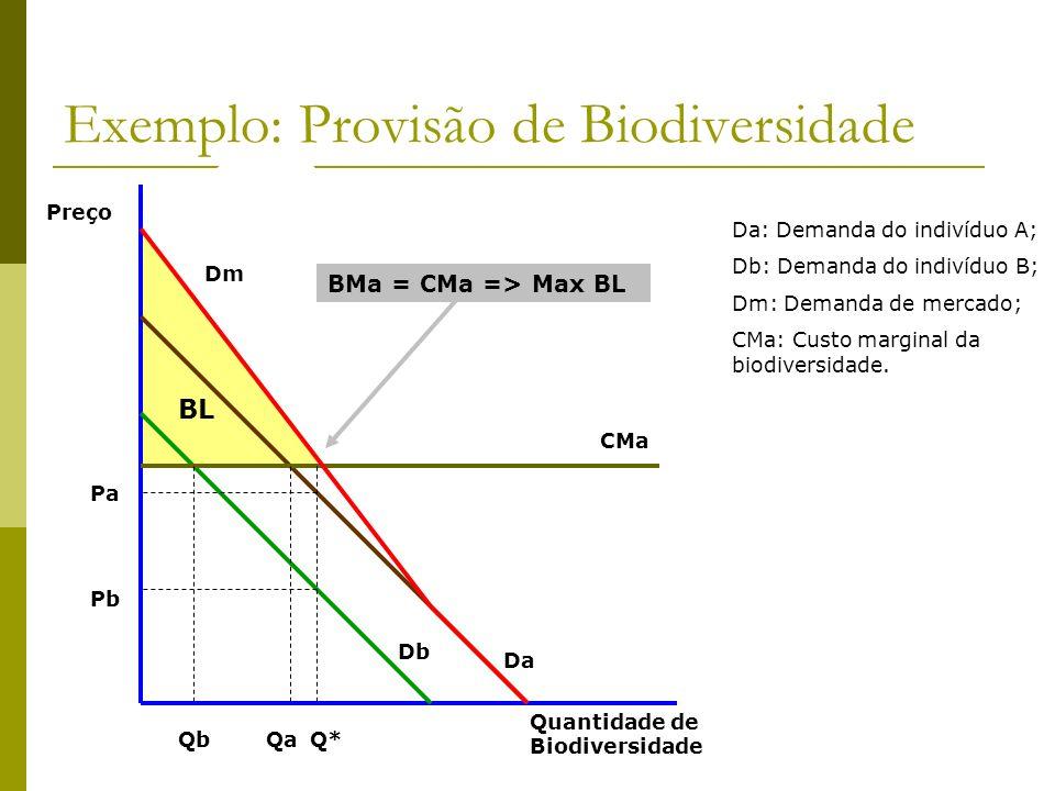 Exemplo: Provisão de Biodiversidade Preço Quantidade de Biodiversidade Db Da CMa QbQaQ* Pb Pa Da: Demanda do indivíduo A; Db: Demanda do indivíduo B;
