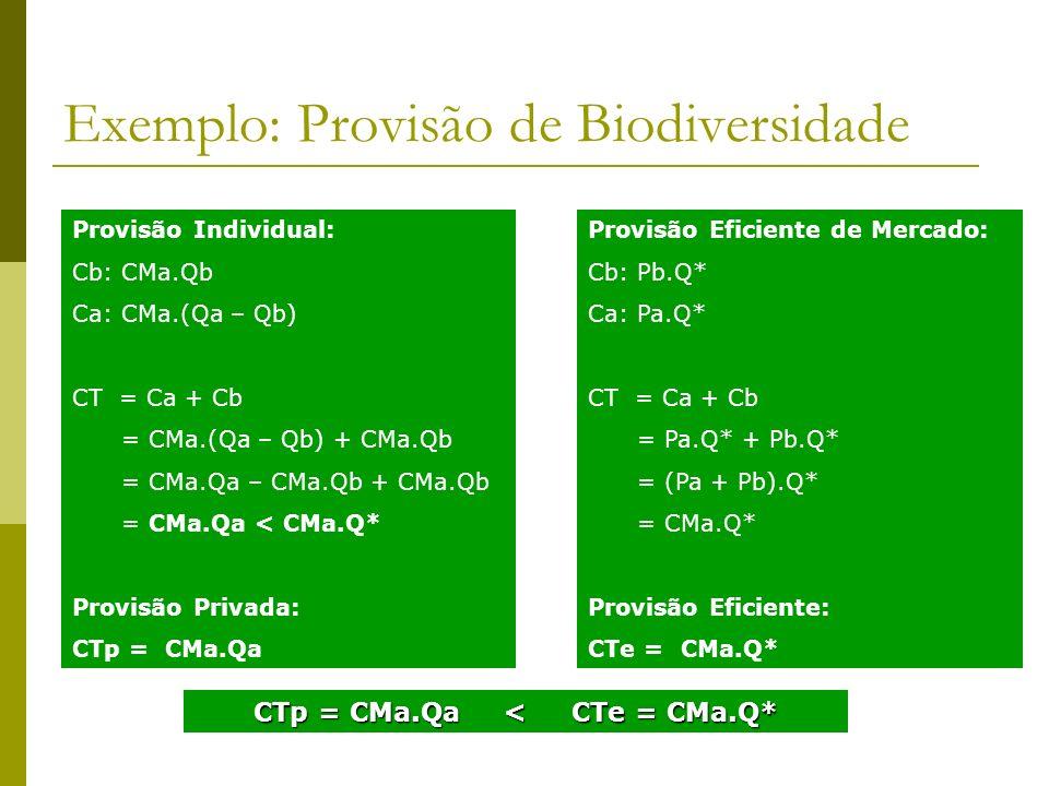 Exemplo: Provisão de Biodiversidade Provisão Individual: Cb: CMa.Qb Ca: CMa.(Qa – Qb) CT = Ca + Cb = CMa.(Qa – Qb) + CMa.Qb = CMa.Qa – CMa.Qb + CMa.Qb