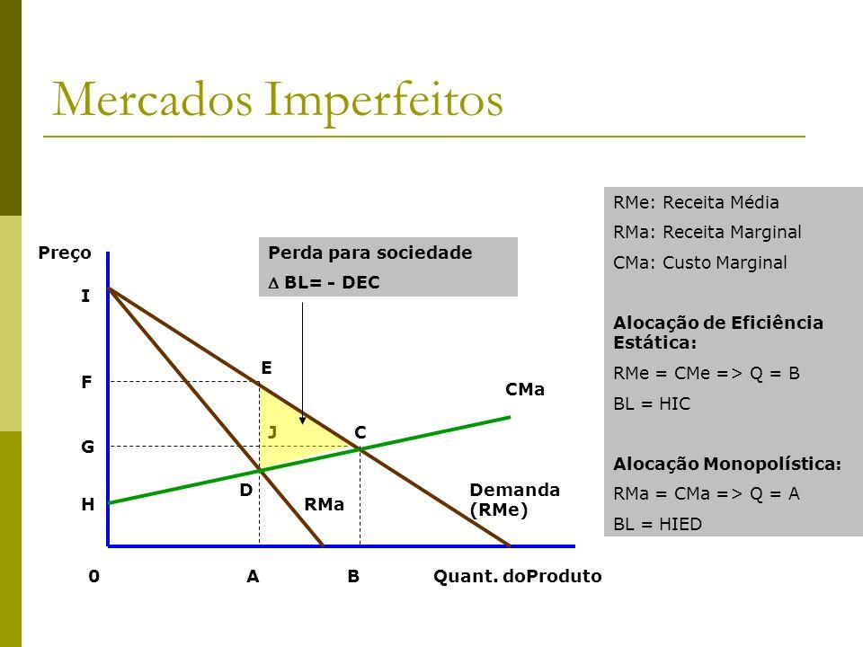 Mercados Imperfeitos Quant. doProduto CMa Demanda (RMe) Preço F G H D J AB0 RMe: Receita Média RMa: Receita Marginal CMa: Custo Marginal Alocação de E