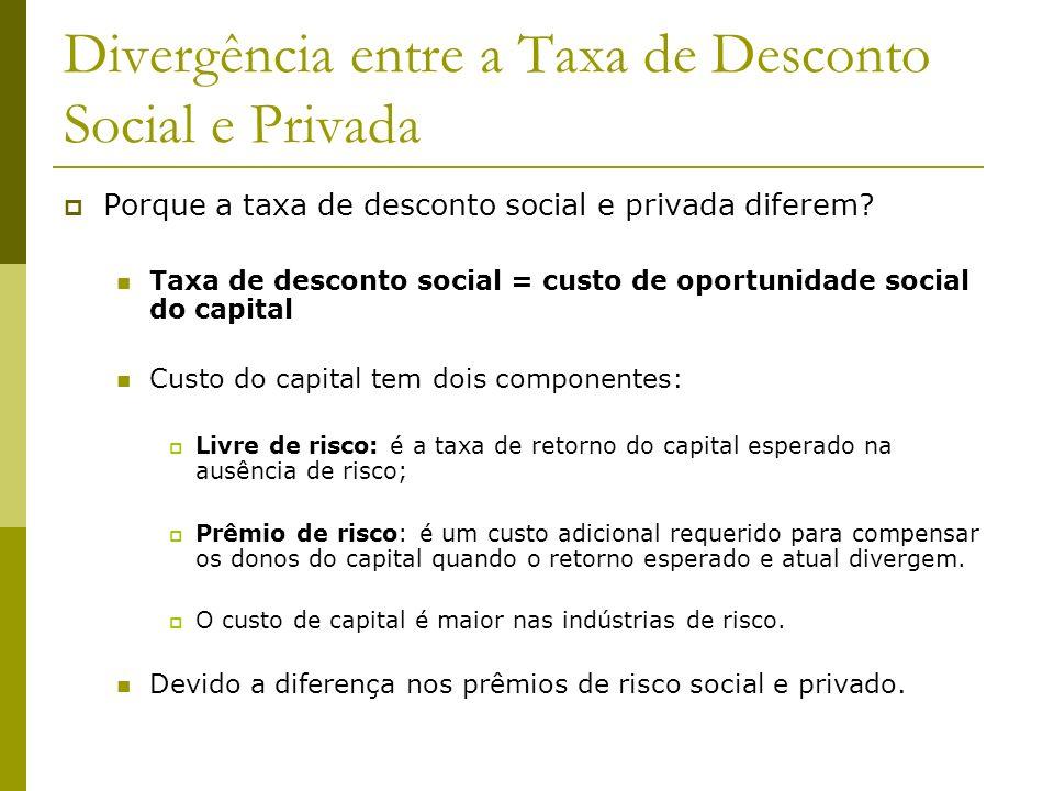 Divergência entre a Taxa de Desconto Social e Privada Porque a taxa de desconto social e privada diferem? Taxa de desconto social = custo de oportunid
