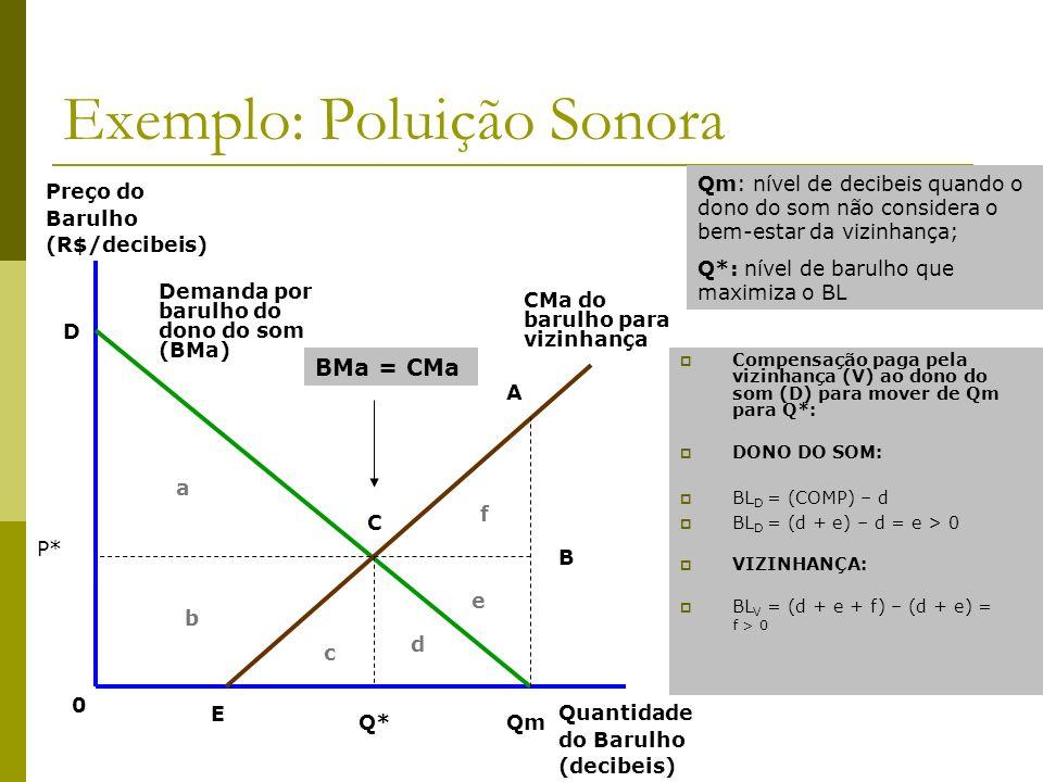Exemplo: Poluição Sonora Preço do Barulho (R$/decibeis) Quantidade do Barulho (decibeis) CMa do barulho para vizinhança Demanda por barulho do dono do