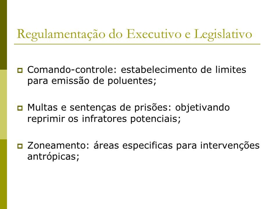 Regulamentação do Executivo e Legislativo Comando-controle: estabelecimento de limites para emissão de poluentes; Multas e sentenças de prisões: objet