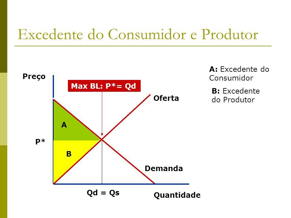 Excedente do Consumidor e Produtor Preço P* A A: Excedente do Consumidor Demanda Quantidade B: Excedente do Produtor Max BL: P*= Qd Oferta Qd = Qs B