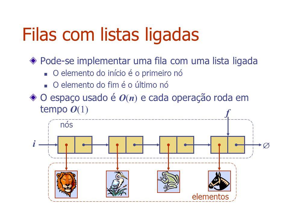 Filas com listas ligadas Pode-se implementar uma fila com uma lista ligada O elemento do início é o primeiro nó O elemento do fim é o último nó O espa