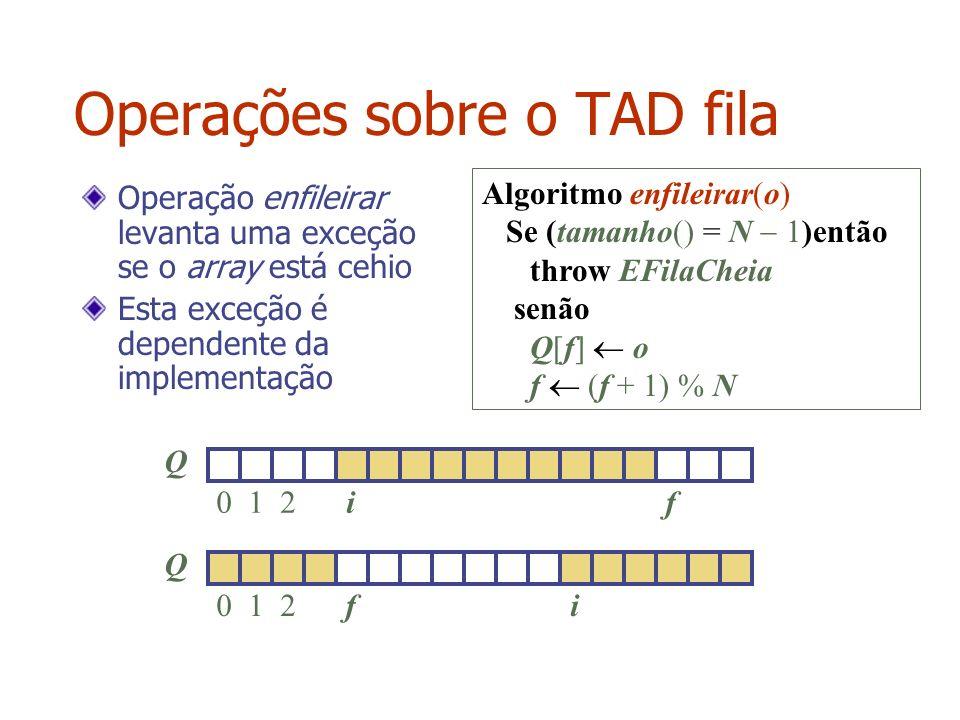 Operações sobre o TAD fila Algoritmo enfileirar(o) Se (tamanho() = N 1)então throw EFilaCheia senão Q[f] o f (f + 1) % N Operação enfileirar levanta u