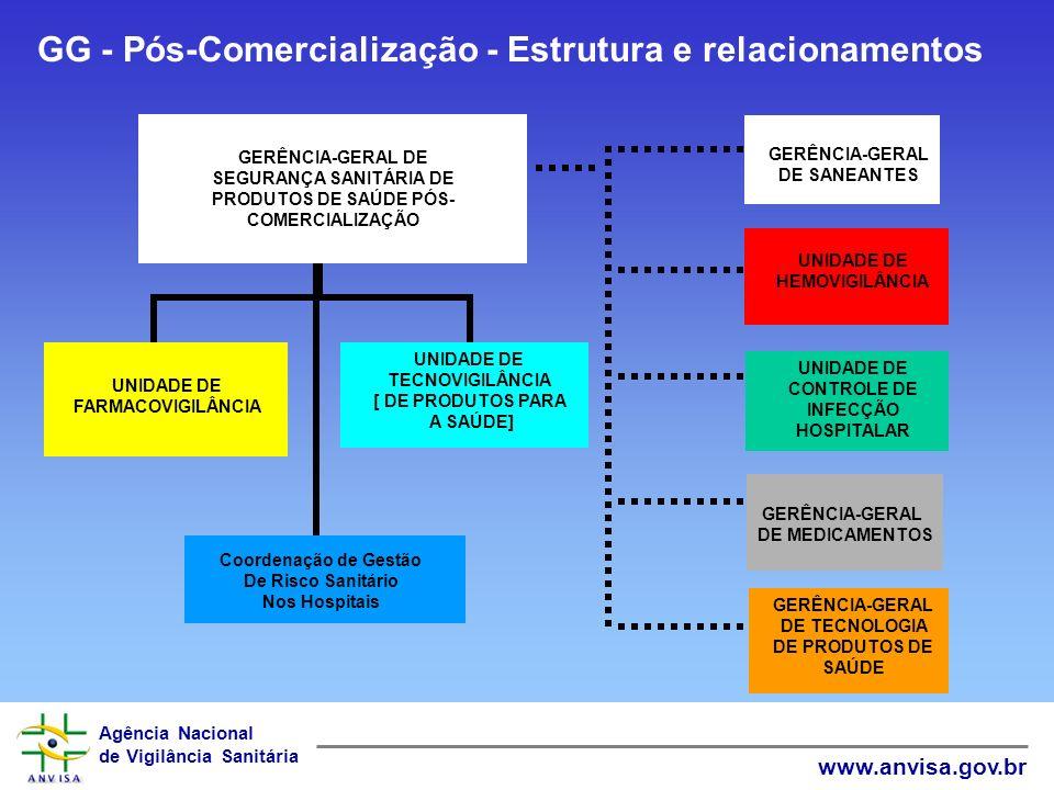 Agência Nacional de Vigilância Sanitária www.anvisa.gov.br GERÊNCIA-GERAL DE SEGURANÇA SANITÁRIA DE PRODUTOS DE SAÚDE PÓS- COMERCIALIZAÇÃO UNIDADE DE FARMACOVIGILÂNCIA UNIDADE DE TECNOVIGILÂNCIA [ DE PRODUTOS PARA A SAÚDE] UNIDADE DE HEMOVIGILÂNCIA UNIDADE DE CONTROLE DE INFECÇÃO HOSPITALAR GERÊNCIA-GERAL DE MEDICAMENTOS GERÊNCIA-GERAL DE TECNOLOGIA DE PRODUTOS DE SAÚDE GERÊNCIA-GERAL DE SANEANTES GG - Pós-Comercialização - Estrutura e relacionamentos Coordenação de Gestão De Risco Sanitário Nos Hospitais
