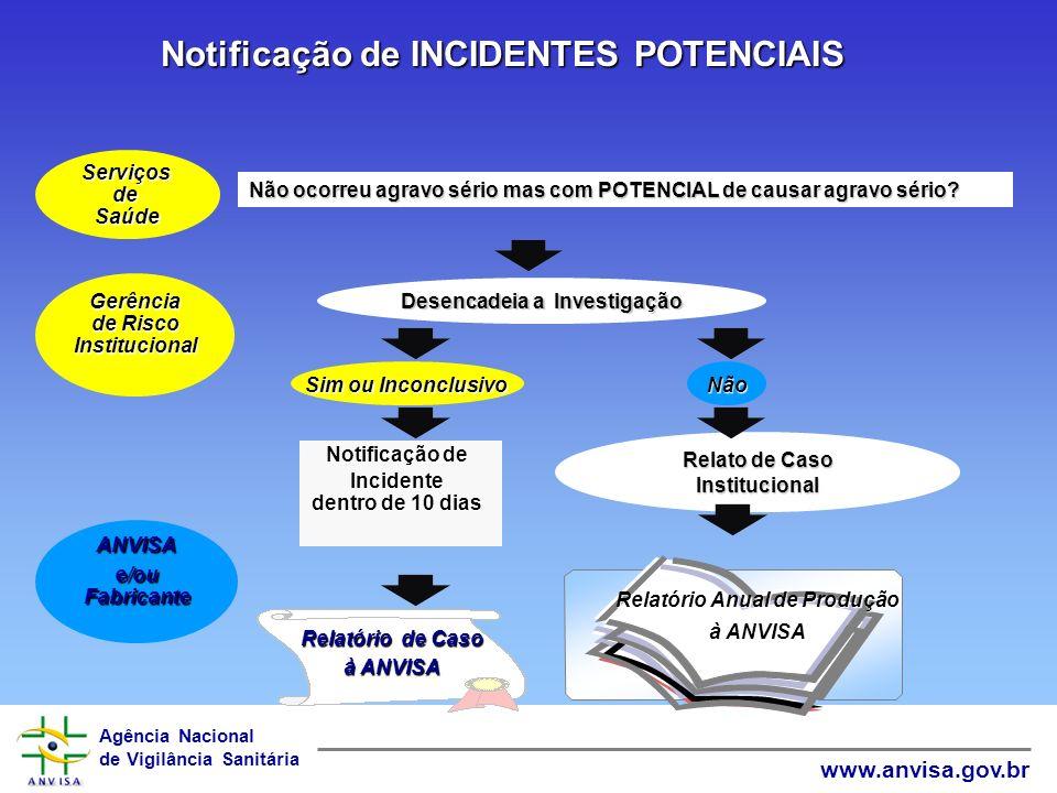 Agência Nacional de Vigilância Sanitária www.anvisa.gov.br Notificação de INCIDENTES SUSPEITOS Ocorreu morte ou agravo sério com produto suspeito? sus