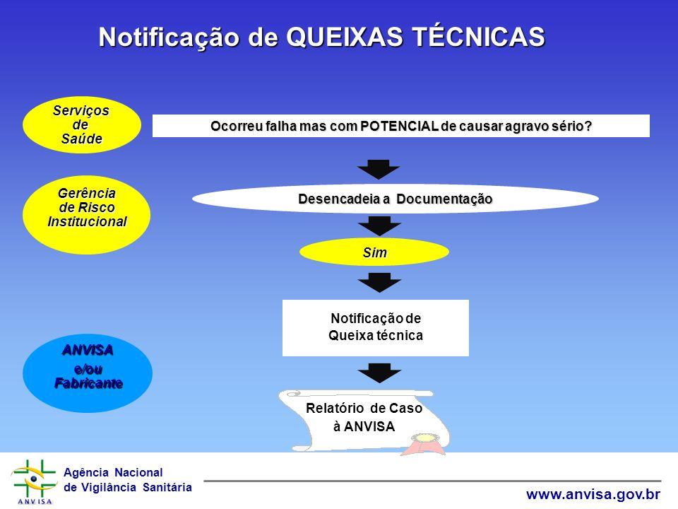 Agência Nacional de Vigilância Sanitária www.anvisa.gov.br Notificação de INCIDENTES POTENCIAIS Não ocorreu agravo sério mas com POTENCIAL de causar a