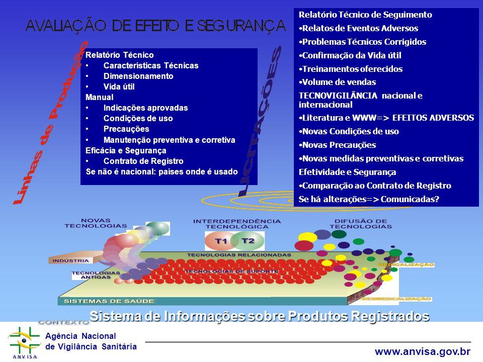 Agência Nacional de Vigilância Sanitária www.anvisa.gov.br Notificação de QUEIXAS TÉCNICAS Ocorreu falha mas com POTENCIAL de causar agravo sério.