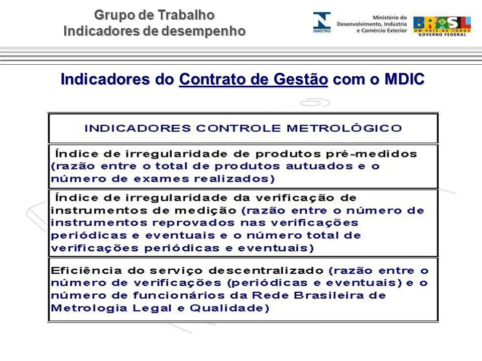 Grupo de Trabalho Indicadores de desempenho Indicadores do Contrato de Gestão com o MDIC