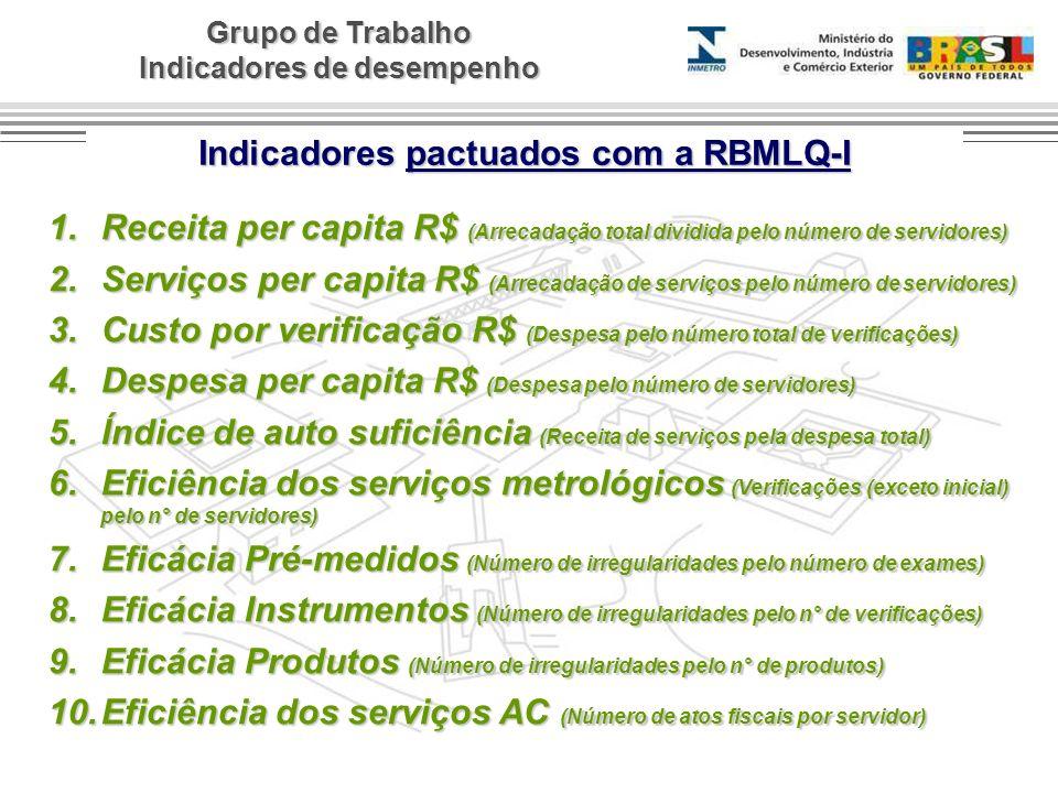 Grupo de Trabalho Indicadores de desempenho 1.Receita per capita R$ (Arrecadação total dividida pelo número de servidores) 2.Serviços per capita R$ (A