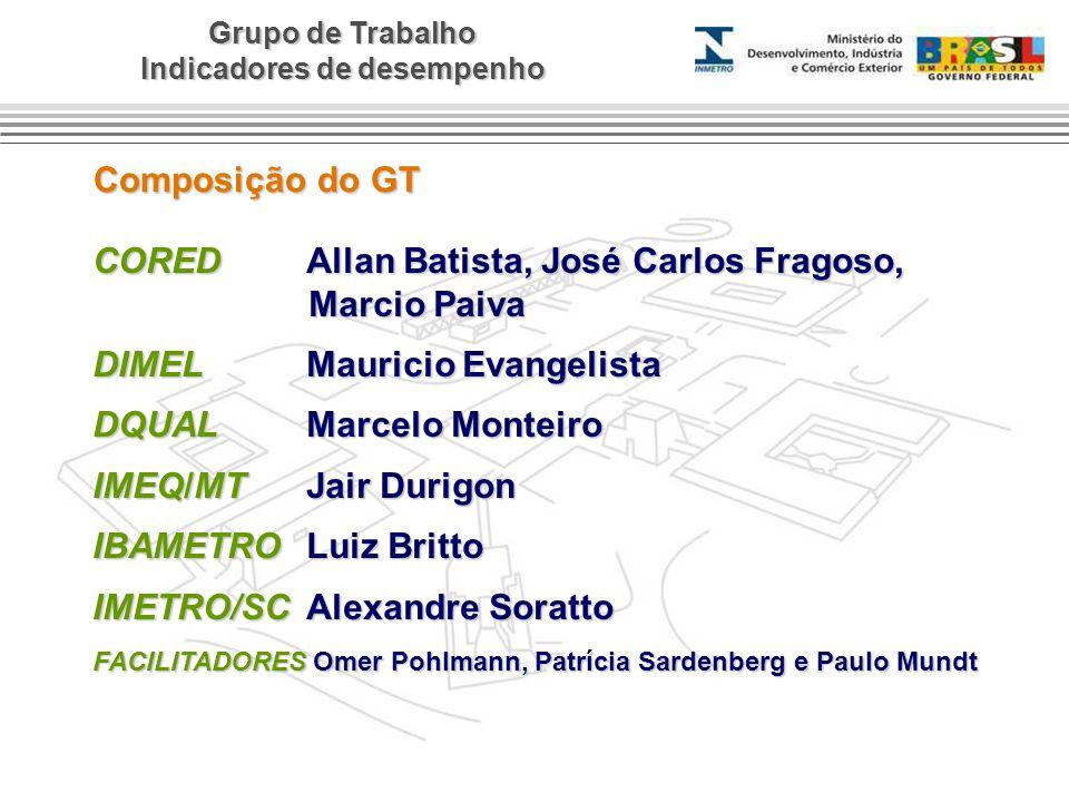 Grupo de Trabalho Indicadores de desempenho Composição do GT COREDAllan Batista, José Carlos Fragoso, Marcio Paiva Marcio Paiva DIMELMauricio Evangeli