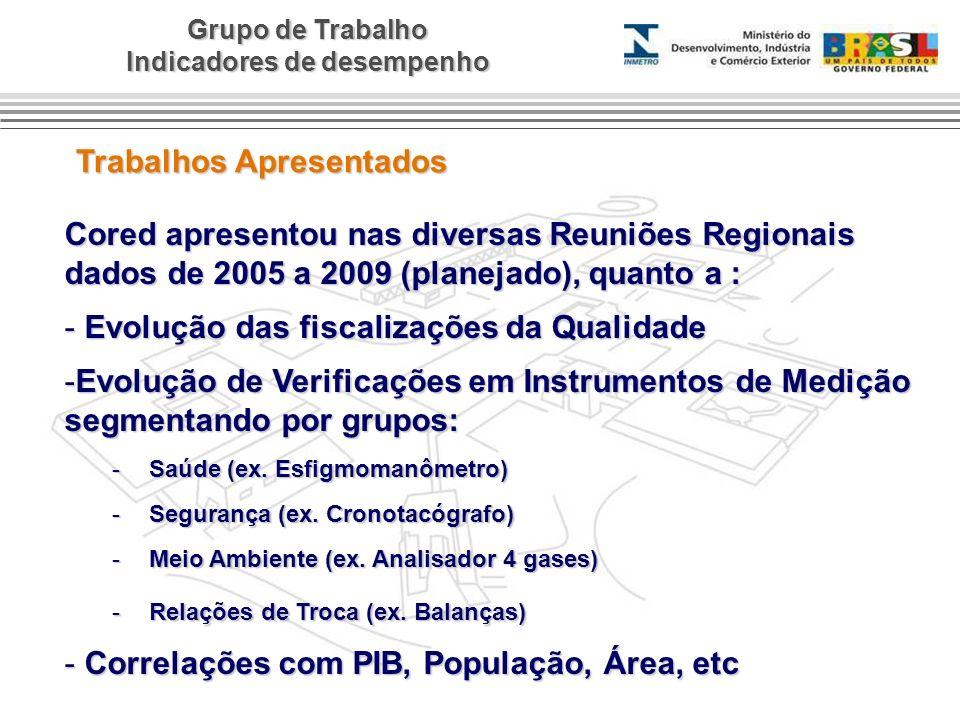 Grupo de Trabalho Indicadores de desempenho Trabalhos Apresentados Cored apresentou nas diversas Reuniões Regionais dados de 2005 a 2009 (planejado),