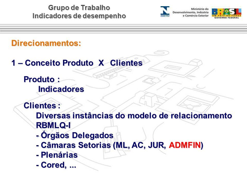 Grupo de Trabalho Indicadores de desempenho Direcionamentos: 1 – Conceito Produto X Clientes Produto : Indicadores Indicadores Clientes : Diversas ins