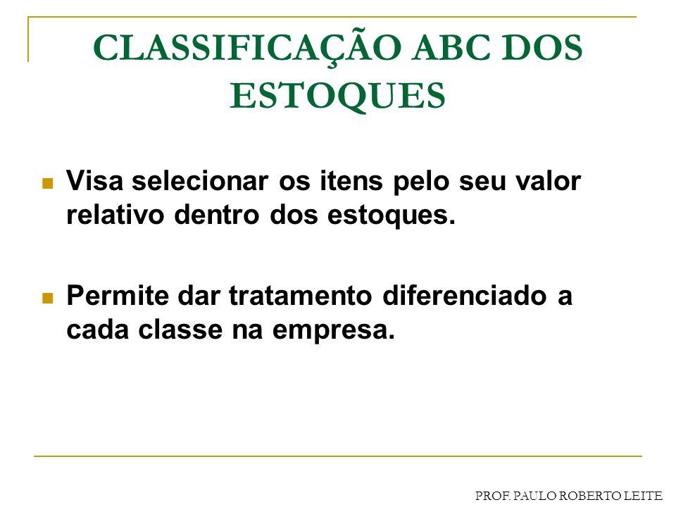 PROF. PAULO ROBERTO LEITE USO DO L.E.C. (Exercício) (Exercício) Parâmetros preço, consumo, taxa de manutenção e custo unitário do pedido são constante