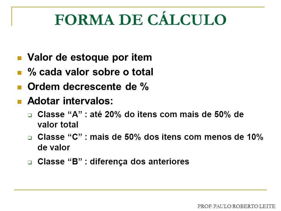 PROF. PAULO ROBERTO LEITE CLASSIFICAÇÃO ABC DOS ESTOQUES Visa selecionar os itens pelo seu valor relativo dentro dos estoques. Permite dar tratamento